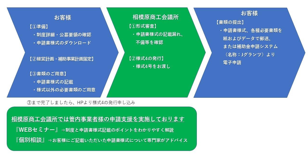 会議 所 対応 日本 型 商工 コロナ 特別